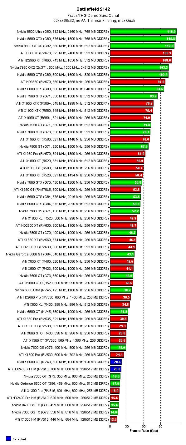 Comparativa Graficas