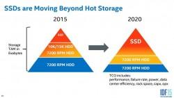 Intel quiere lanzar SSDs de 100 TB para el 2019