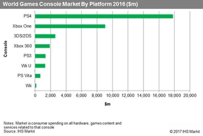 PS4 ventas 2016