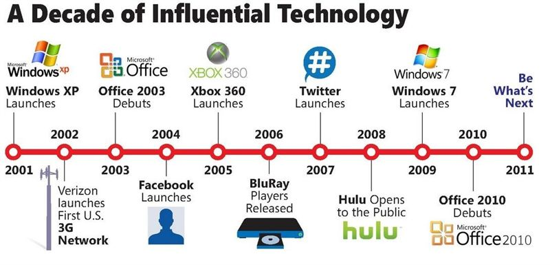 microsoft crea timeline sobre las creaciones tecnológicas más