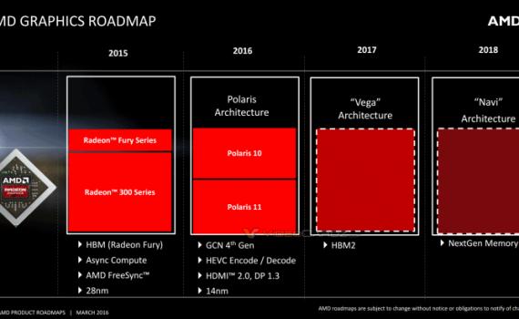 AMD GPUs Roadmap