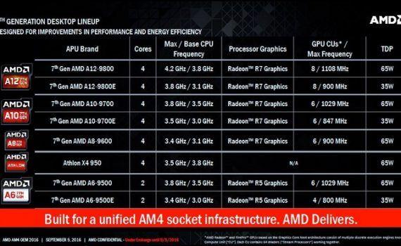 AMD Bristol Ridge