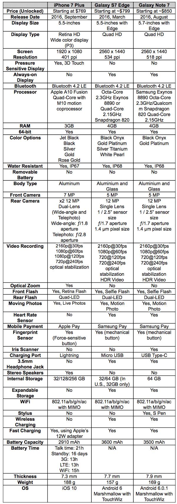 iPhone 7 Plus vs Galaxy S7 Edge vs Galaxy Note 7