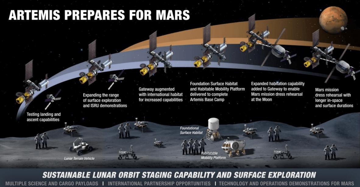 Planes para ir a Marte