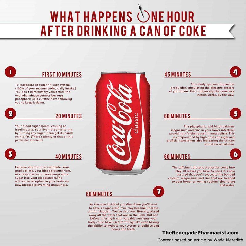Efectos Coca-Cola infografía