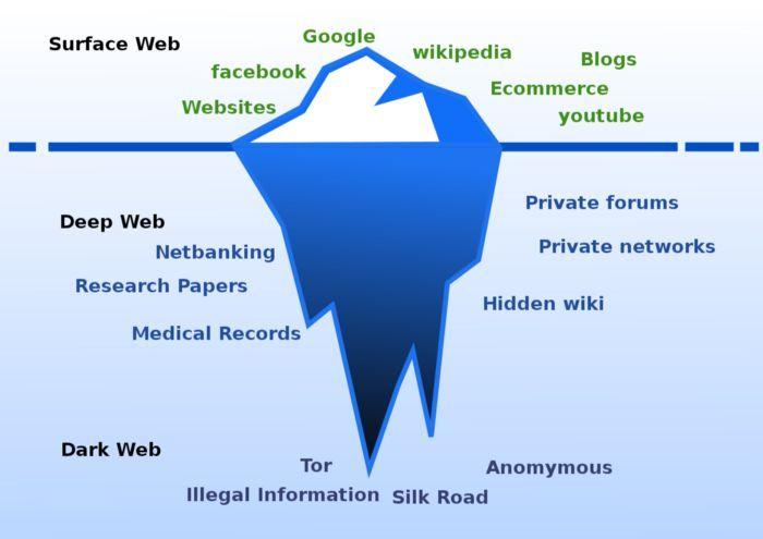 guía completa sobre el anonimato en internet y la dark web