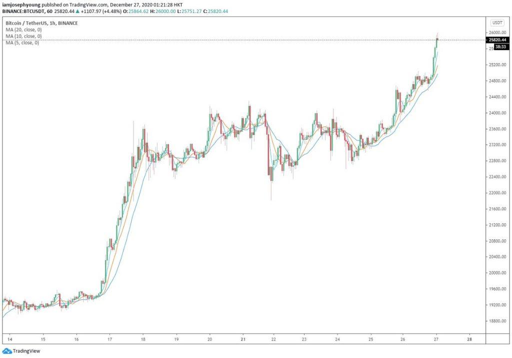 Automatic crypto trading 4