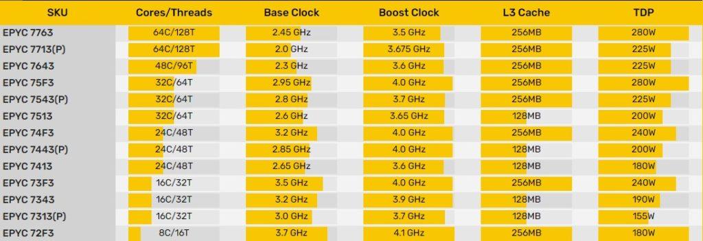 Ya sabemos todo sobre los nuevos procesadores AMD EPYC