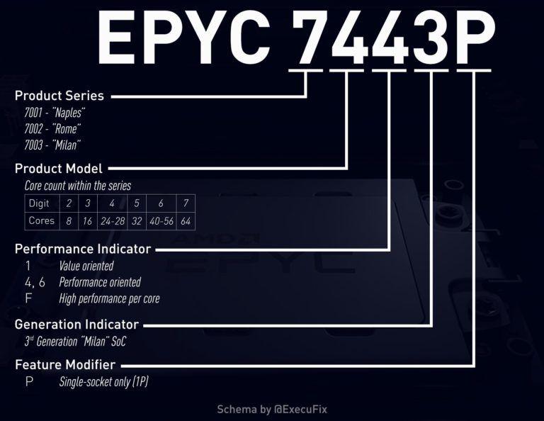 Características de AMD EPYC