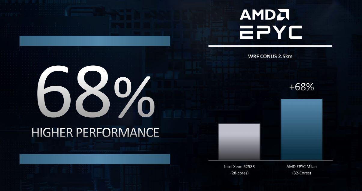 Estas son las especificaciones de AMD EPYC