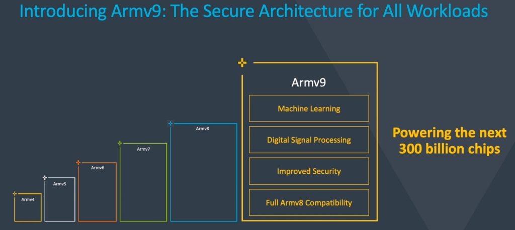 Arm ARMv9 3