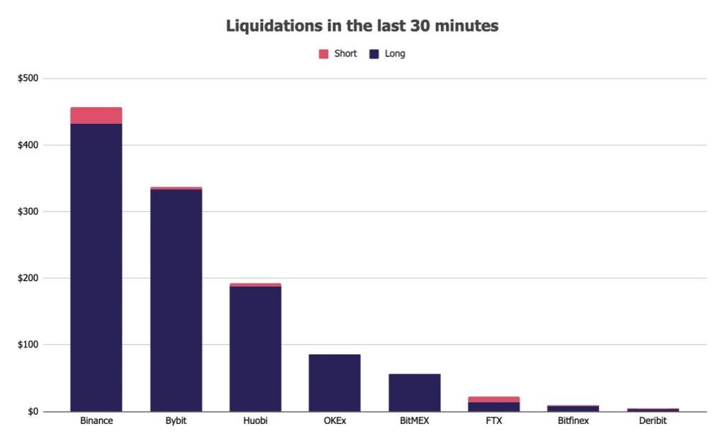 Corrección Bitcoin venta posiciones 2