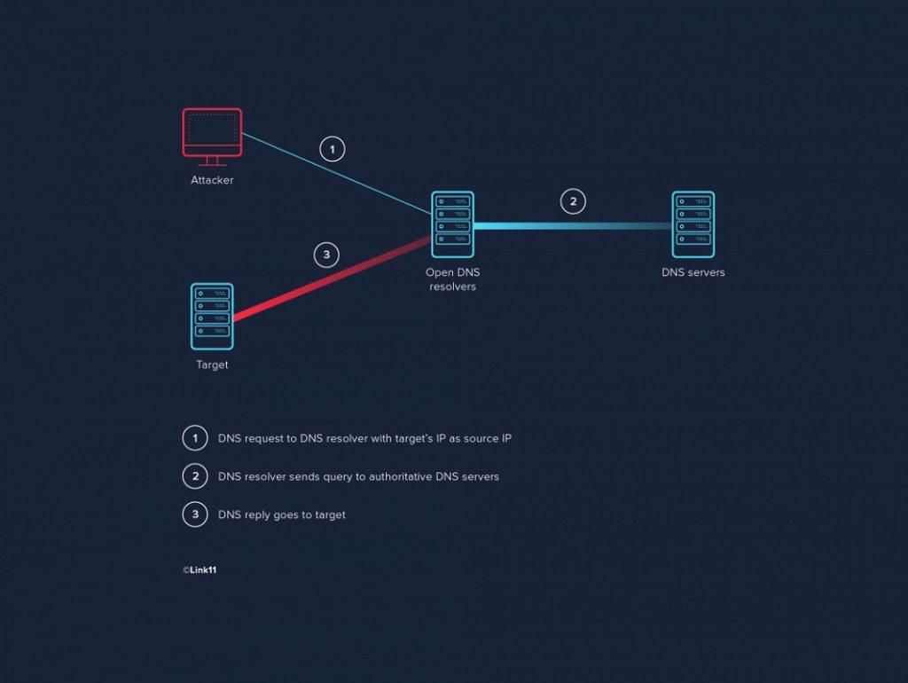 ataque amplificación DNS 2