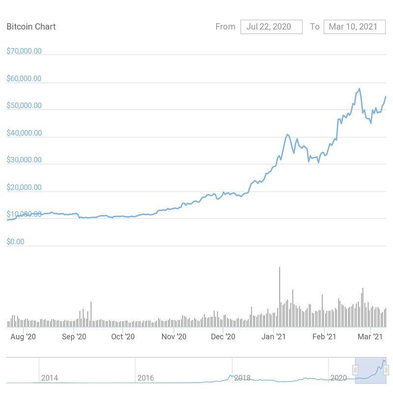 correcciones Bitcoin Ethereum 2