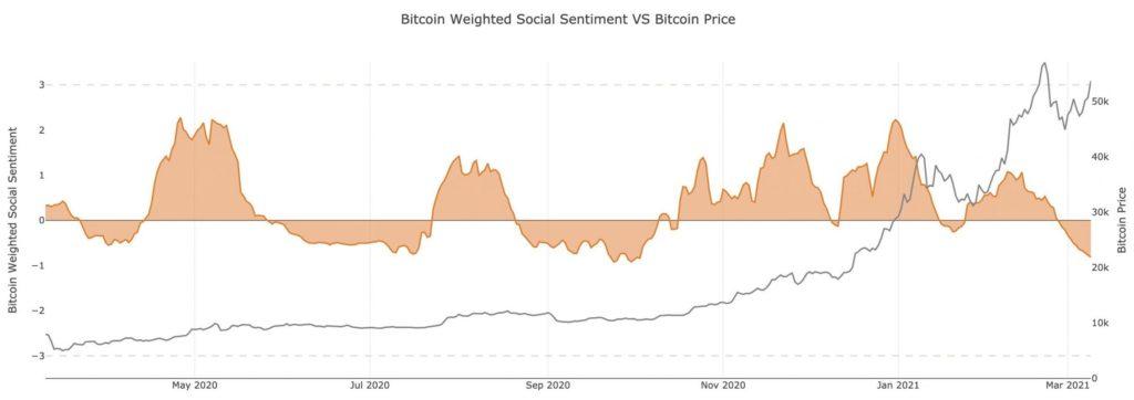 correcciones Bitcoin Ethereum 3