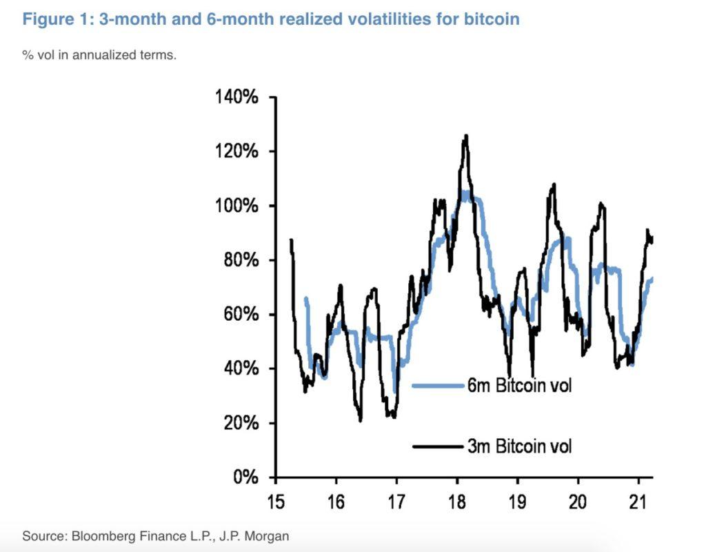 Menor volatilidad Bitcoin 2