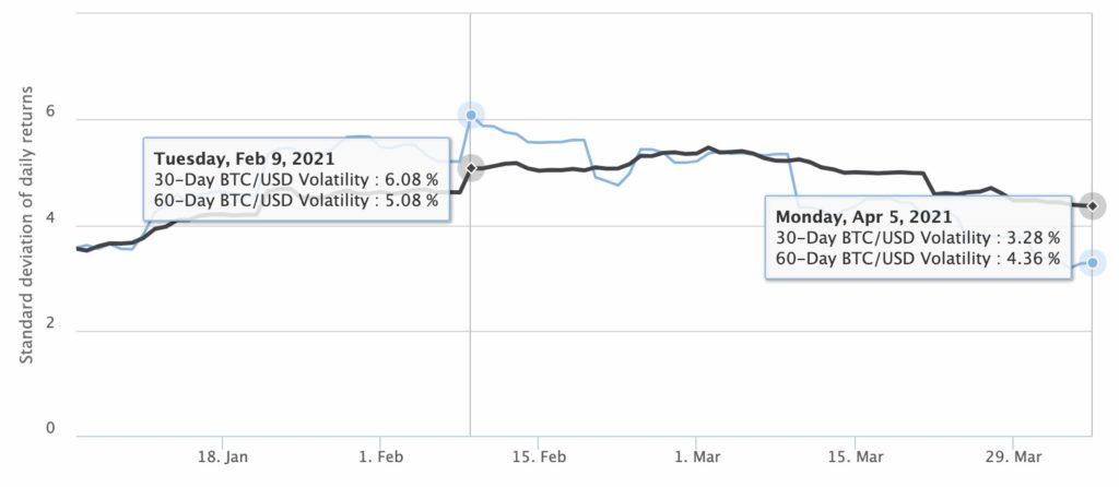 Menor volatilidad Bitcoin 3