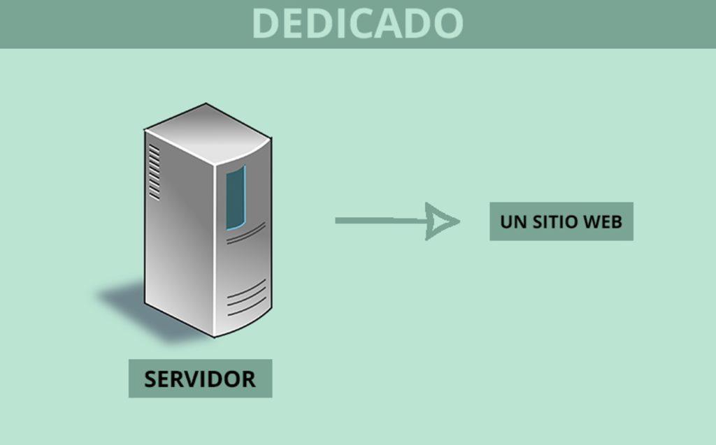 Alojamiento web - Servidor dedicado