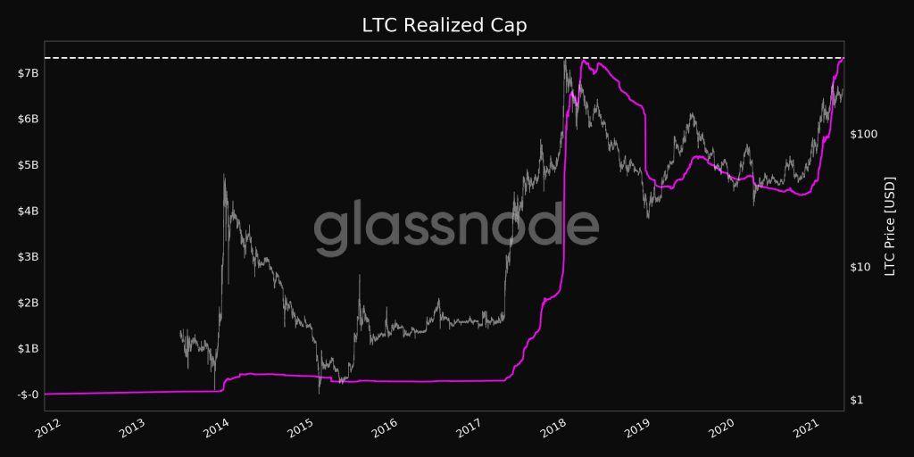 Límite realizado LTC