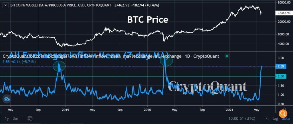 Bitcoin Ethereum trayectorias precios 2