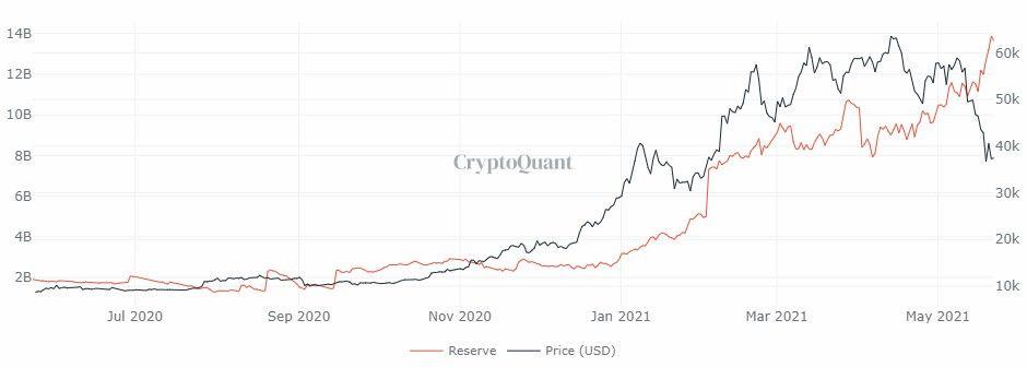 Bitcoin Ethereum trayectorias precios 3