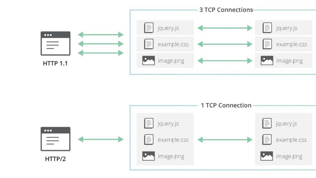 HTTP 2 SEO 3