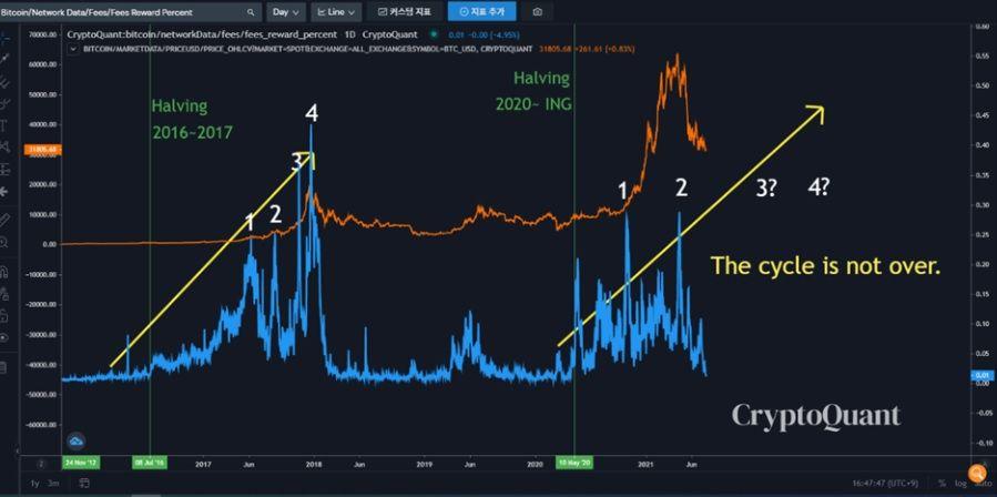 Tasa actual de recompensa en la minería de Bitcoin