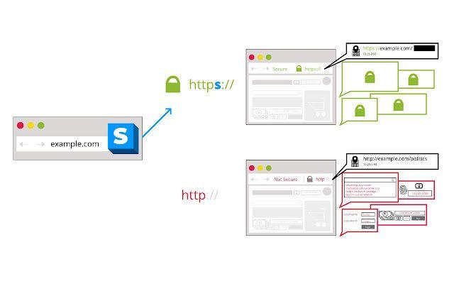 Obliga a todos los sitios a usar HTTPS cifrado.