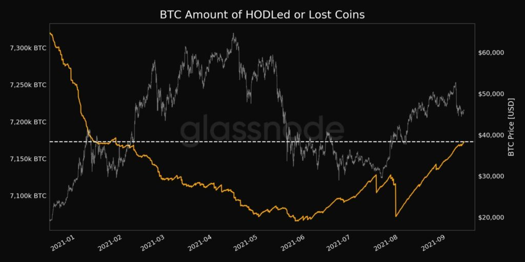 Bitcoin inversores
