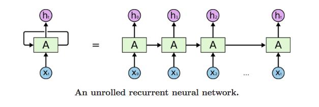 ¿Qué es una RNN?
