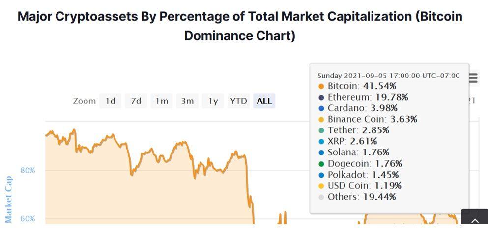 dominancia criptomonedas capitalización